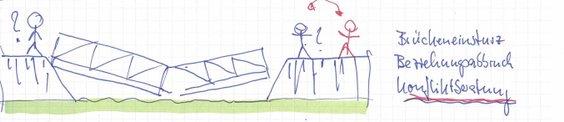Konfliktberatung - Dipl.-Ing. Peter Bremer - Beratung / Coaching / Mediation in Stadt und Region Hannover