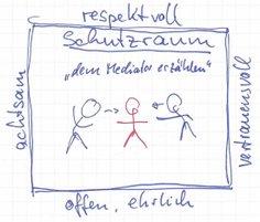 Geschützter Raum, Respektvoller Umgang - Dipl.-Ing. Peter Bremer - Beratung / Coaching / Mediation in Stadt und Region Hannover